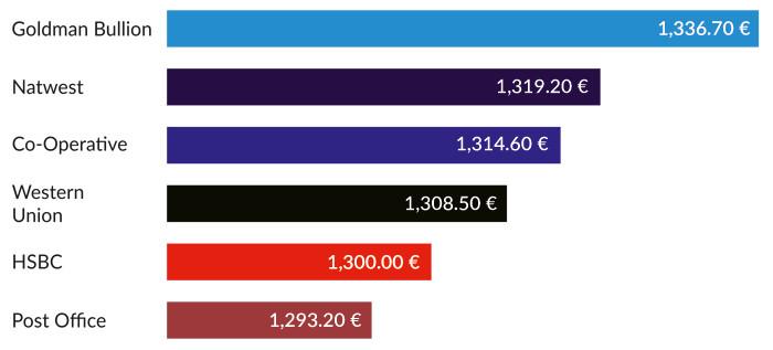 Rate Comparison Chart